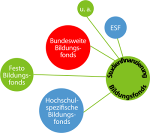 Bildungsfonds