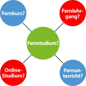 Fernstudium_Fernkurs